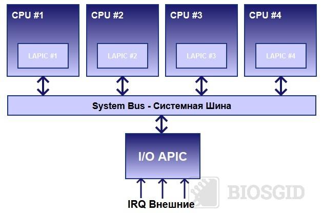 Схема работы APIC