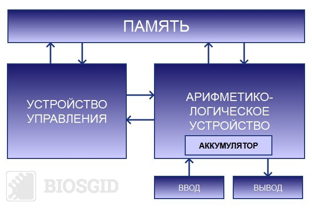 Фото схемы работы процессора