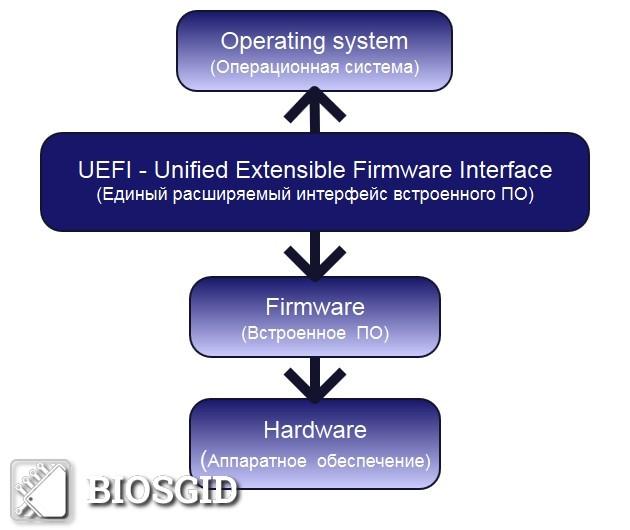 Схема взаимодействия UEFI