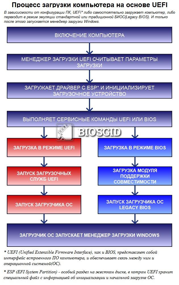 Схема загрузки UEFI