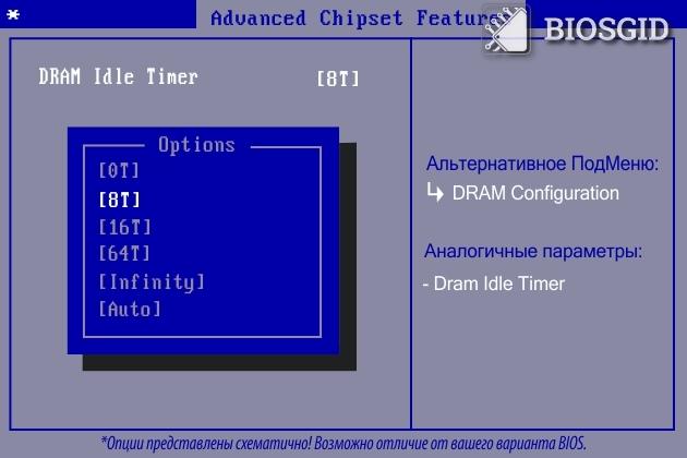 Параметр - SDRAM Idle Timer