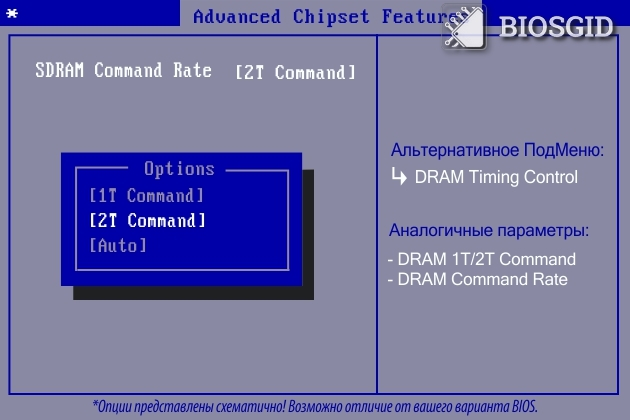 Параметр - DRAM Command Rate