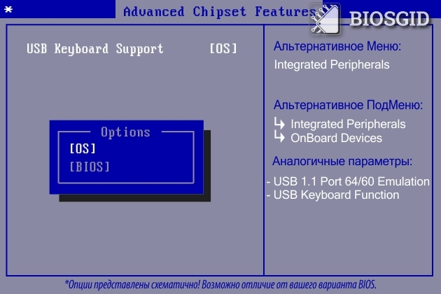 Параметр - USB Keyboard Support