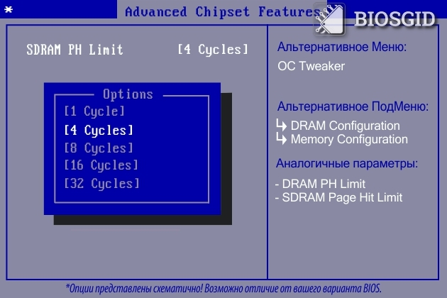Параметр - SDRAM PH Limit