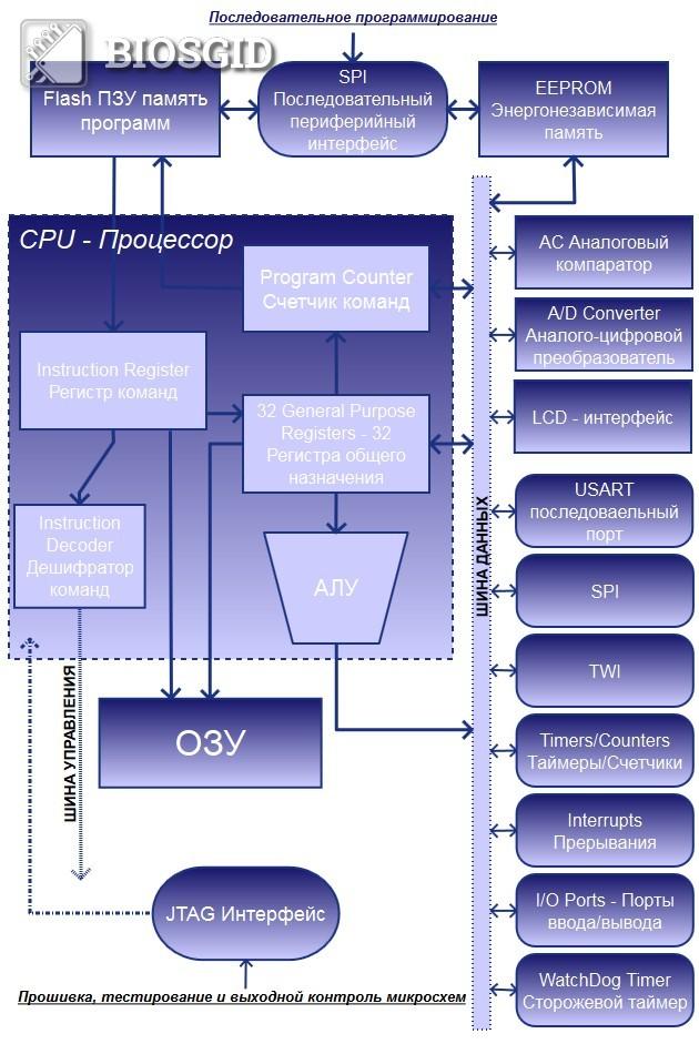 Схема архитектуры AVR