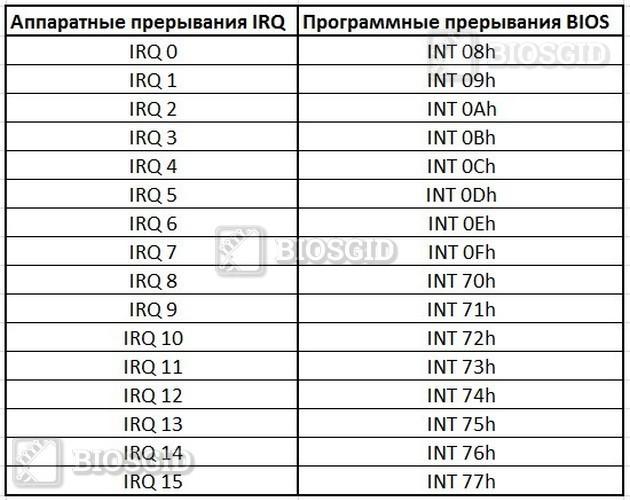 Таблица IRQ и INT