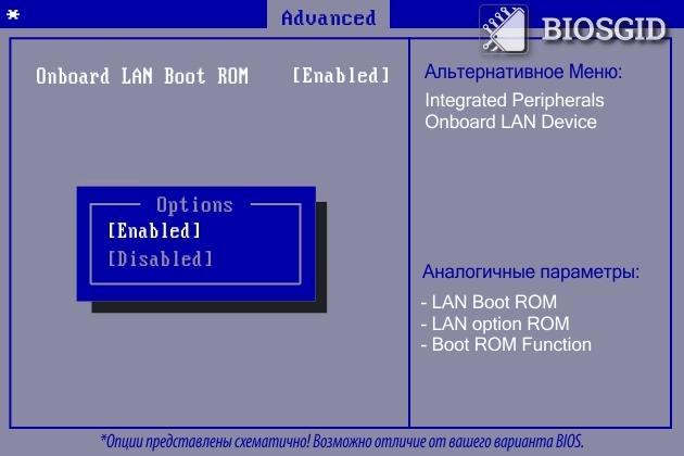 Параметр - Onboard LAN Boot ROM