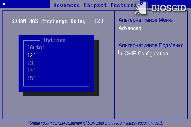 Параметр - SDRAM RAS Precharge Delay